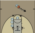 Zone Overload Play - Three on a Side Diagram