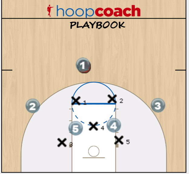 zone offense with strong focus on utilizing the short corner  u2013 hoop coach