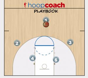 PG back screen play diagram