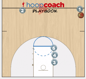 Double Screen Sideout Play
