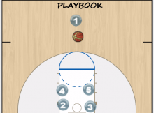 PnR Stagger Screen Play animation