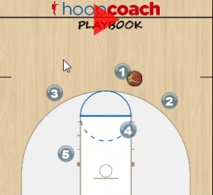 Pick and Roll Offense