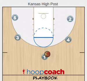 kansas high post play diagram