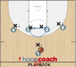 Pick and Roll Backdoor
