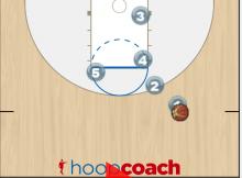 double ball screen play