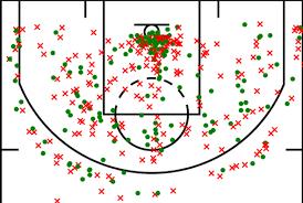 basketball shot chart