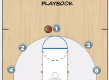 pass and cut offense diagrams