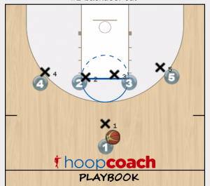 backdoor basketball play diagram