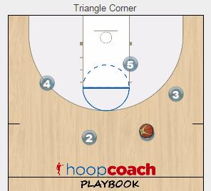 Corner Ball Screen