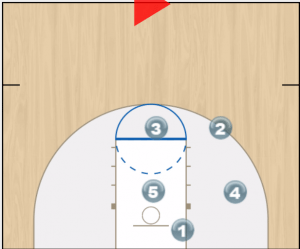 off set box baseline play animation