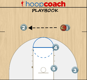 1-2-2 Zone Offense Diagrams