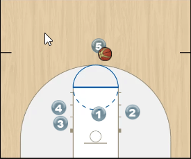 Triple Stagger, Screen the Screener and Ball Screen Play