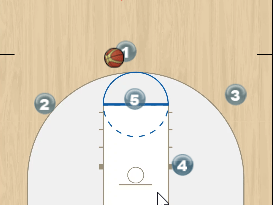 Zone Offense with Baseline Cutter Animation