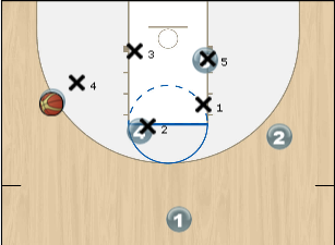 zone offense for basketball